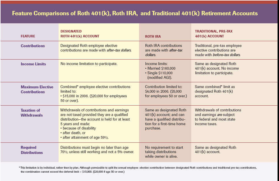 What is a 401(k) - Traditional vs Roth - Rules of each plan ...