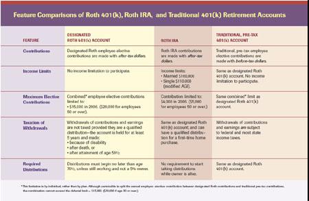 401K comparison chart