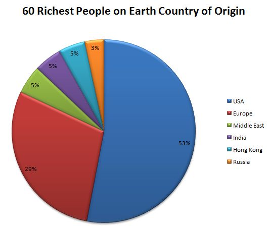 Billionaires Country of Origin