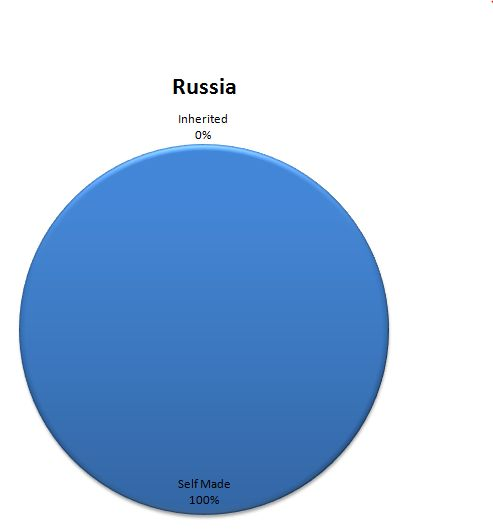russia-richest-people