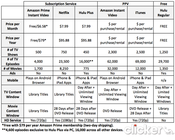 amazon prime video rental price